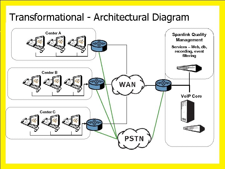 Transformational - Architectural Diagram Center A Spanlink Quality Management Services – Web, db, recording,