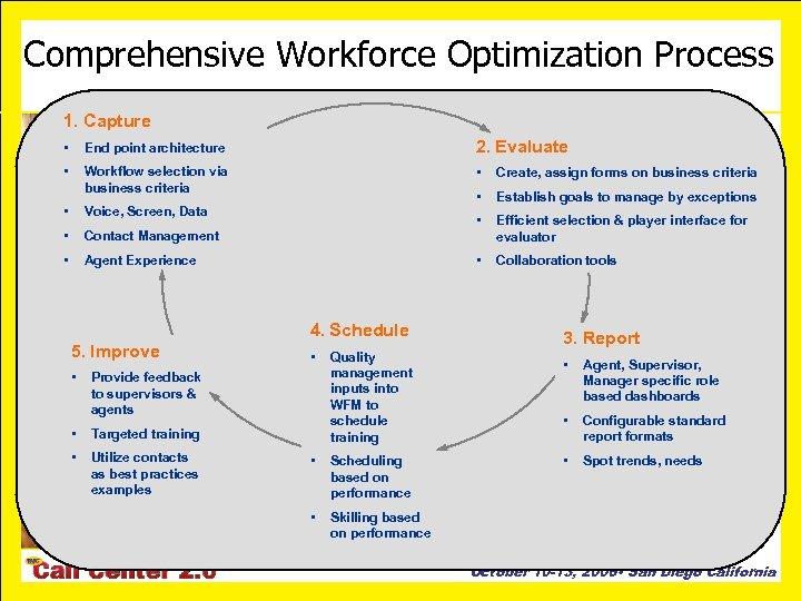 Comprehensive Workforce Optimization Process 1. Capture • End point architecture 2. Evaluate • Workflow