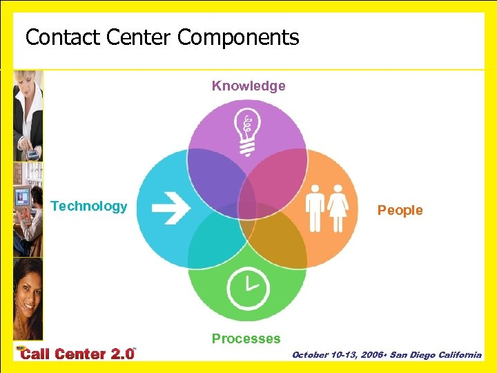 Contact Center Components Knowledge Technology People Processes October 10 -13, 2006 • San Diego