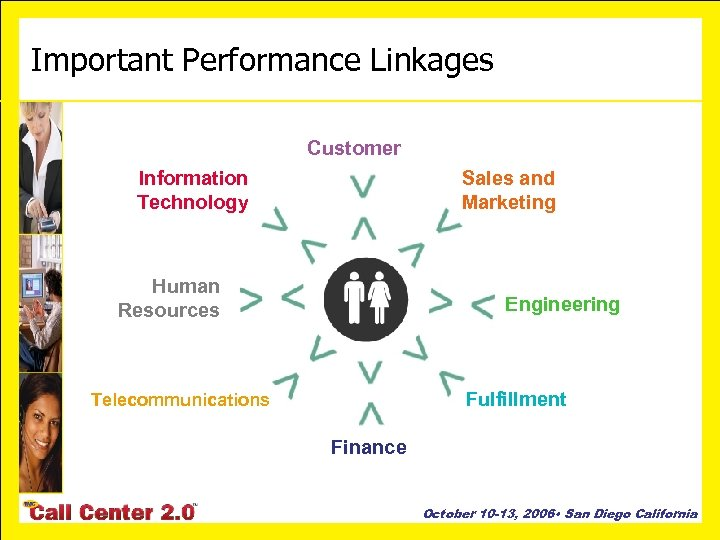 Important Performance Linkages Customer Information Technology Sales and Marketing Human Resources Engineering Fulfillment Telecommunications