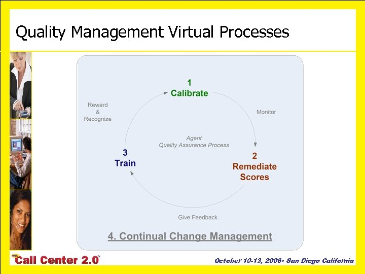 Quality Management Virtual Processes October 10 -13, 2006 • San Diego California