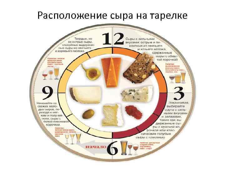 Расположение сыра на тарелке