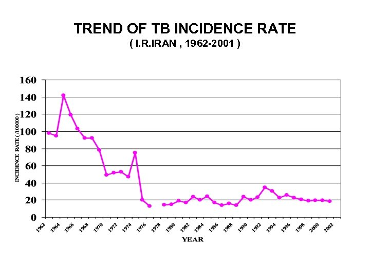 TREND OF TB INCIDENCE RATE ( I. R. IRAN , 1962 -2001 )