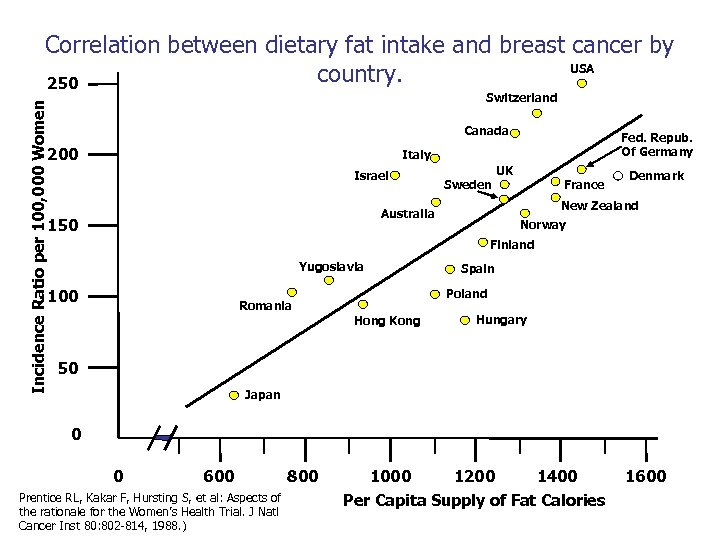 Incidence Ratio per 100, 000 Women Correlation between dietary fat intake and breast cancer