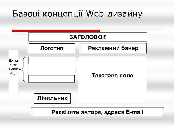 Базові концепції Web дизайну ЗАГОЛОВОК Логотип Елем енти навіг ації Рекламний банер Текстове поле