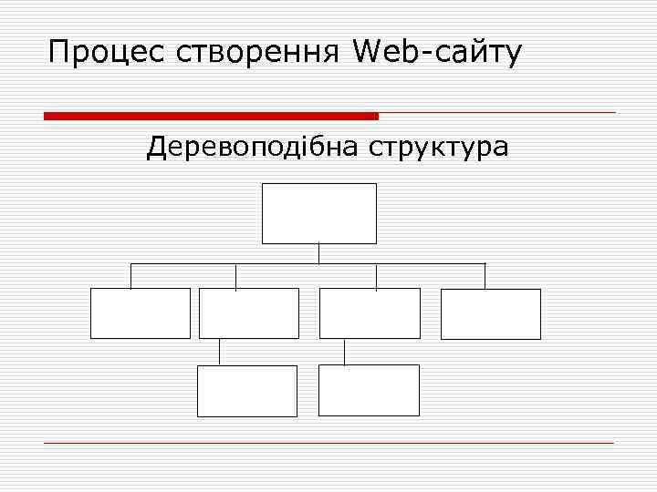 Процес створення Web сайту Деревоподібна структура