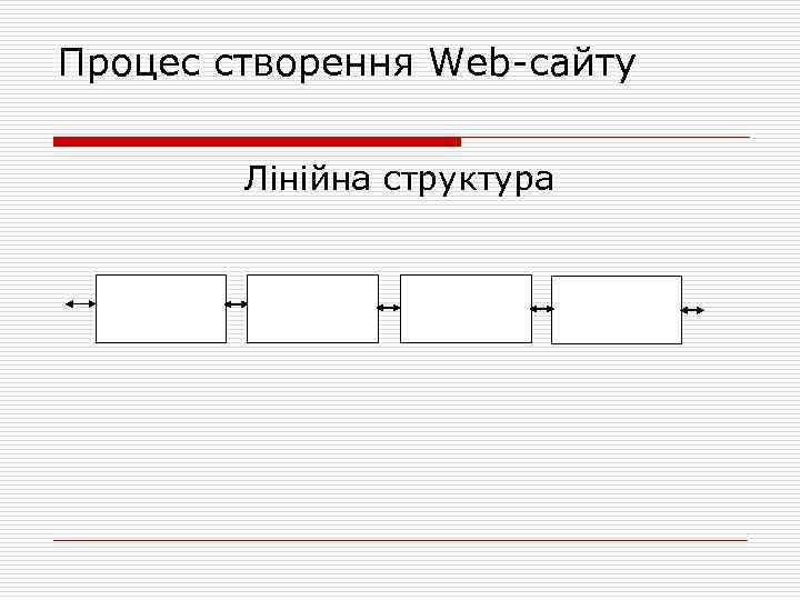 Процес створення Web сайту Лінійна структура