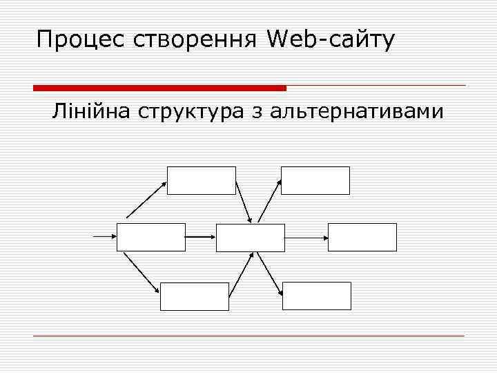 Процес створення Web сайту Лінійна структура з альтернативами