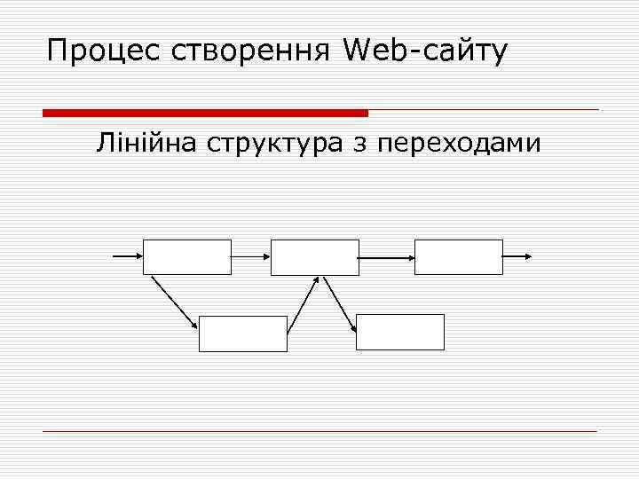 Процес створення Web сайту Лінійна структура з переходами