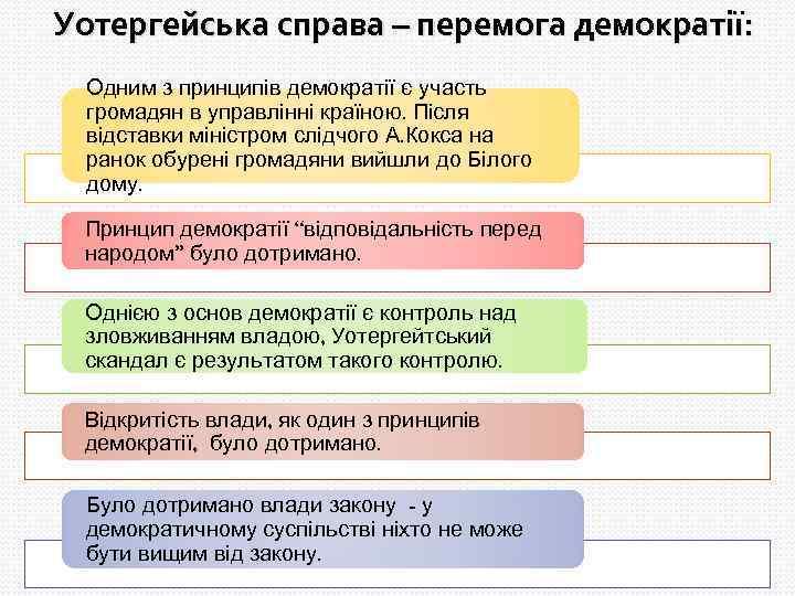 Уотергейська справа – перемога демократії: Одним з принципів демократії є участь громадян в управлінні
