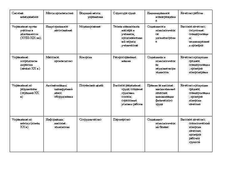 Система менеджмента Метод производства Ведущий метод управления Структура труда Индивидуальное вознаграждени е Качество работы