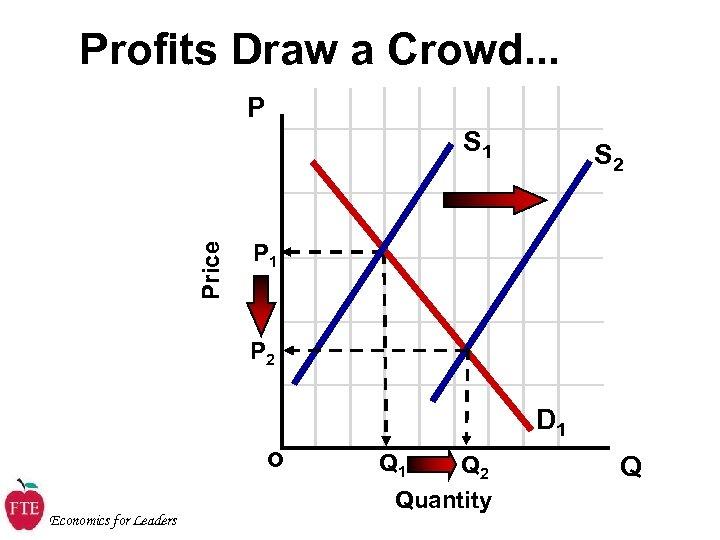 Profits Draw a Crowd. . . P Price S 1 S 2 P 1
