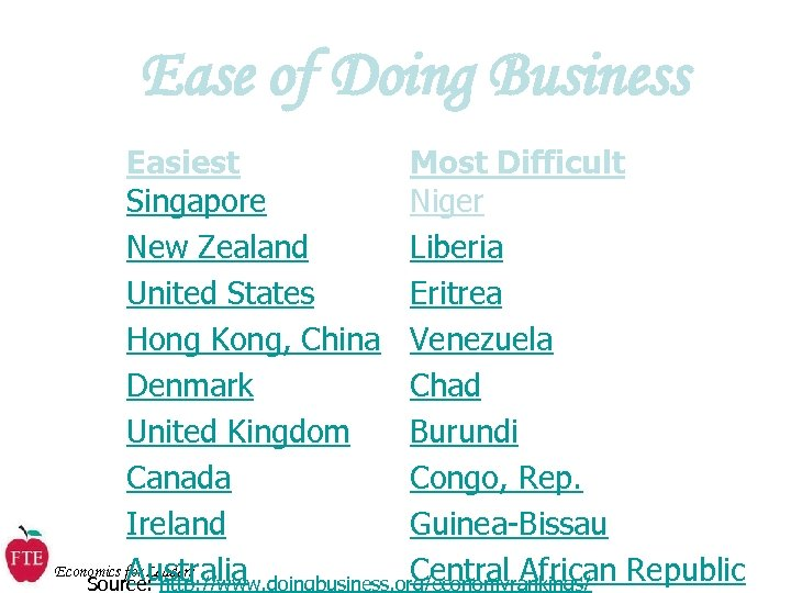 Ease of Doing Business Easiest Most Difficult Singapore Niger New Zealand Liberia United States