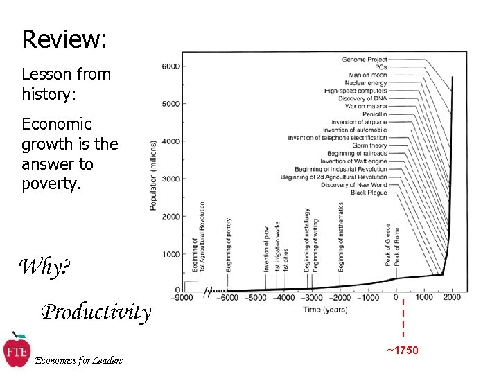Review: Lesson from history: Economic growth is the answer to poverty. Why? Productivity Economics