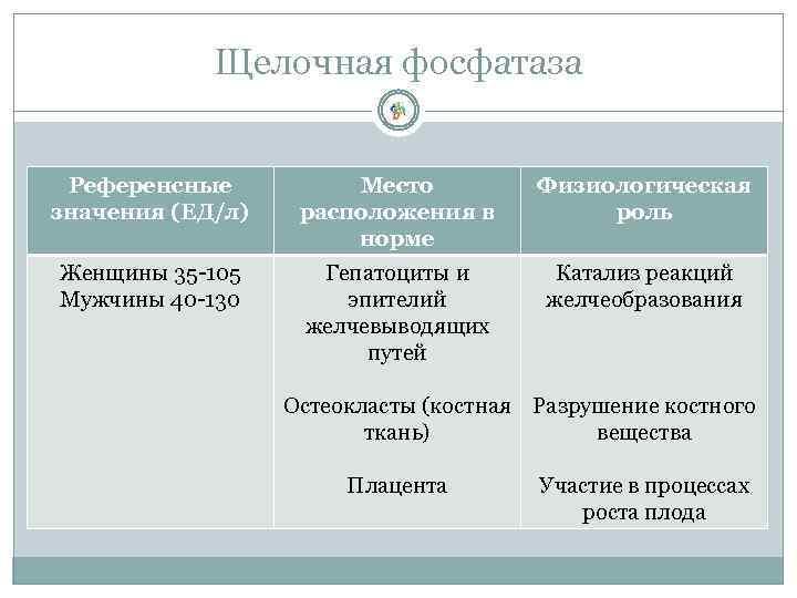 Щелочная фосфатаза Референсные значения (ЕД/л) Место расположения в норме Физиологическая роль Женщины 35 -105