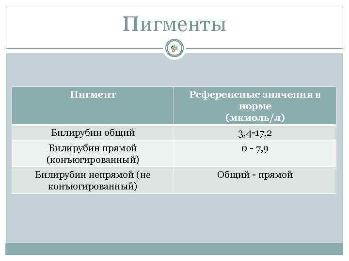 Пигменты Пигмент Референсные значения в норме (мкмоль/л) Билирубин общий 3, 4 -17, 2 Билирубин