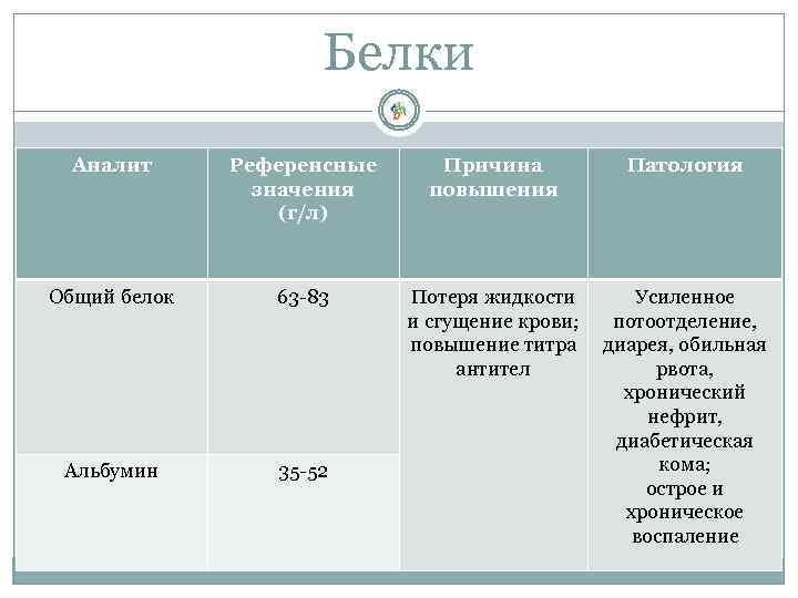 Белки Аналит Референсные значения (г/л) Причина повышения Патология Общий белок 63 -83 Потеря жидкости