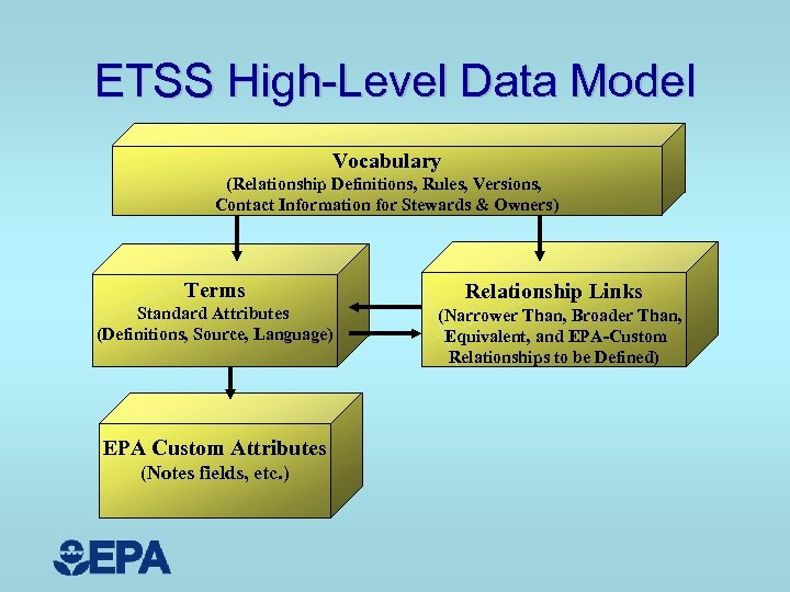 ETSS High-Level Data Model Vocabulary (Relationship Definitions, Rules, Versions, Contact Information for Stewards &