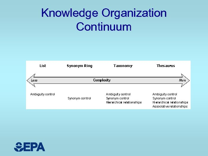 Knowledge Organization Continuum