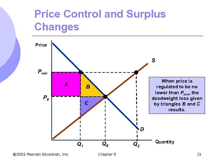 Price Control and Surplus Changes Price S Pmin A When price is regulated to