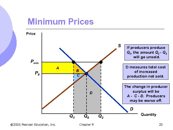 Minimum Prices Price S Pmin A D measures total cost of increased production not