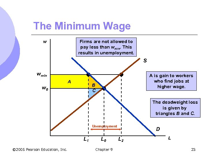 The Minimum Wage Firms are not allowed to pay less than wmin. This results