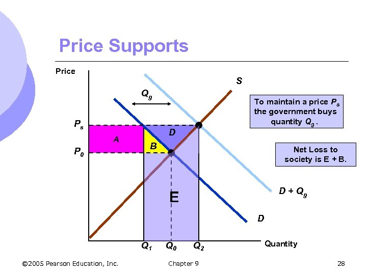 Price Supports Price S Qg Ps A P 0 To maintain a price Ps