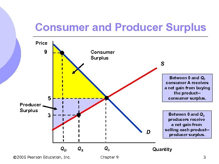 Consumer and Producer Surplus Price 9 Consumer Surplus S Between 0 and Q 0