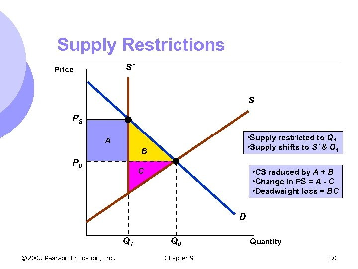 Supply Restrictions S' Price S PS • Supply restricted to Q 1 • Supply