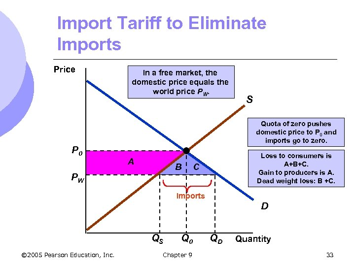 Import Tariff to Eliminate Imports Price P 0 In a free market, the domestic