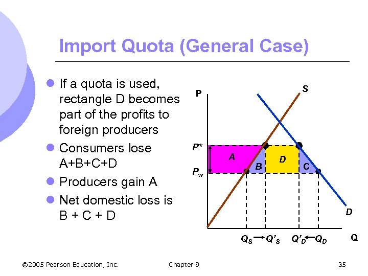 Import Quota (General Case) l If a quota is used, rectangle D becomes part