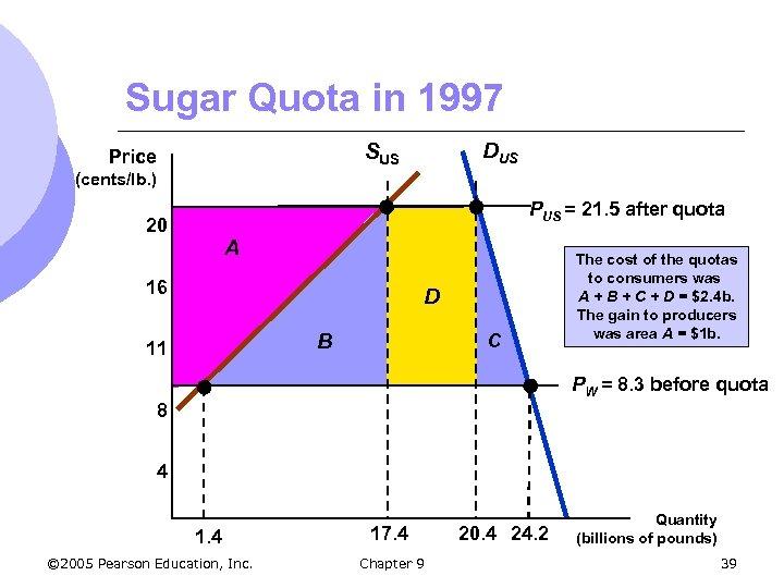 Sugar Quota in 1997 DUS SUS Price (cents/lb. ) PUS = 21. 5 after