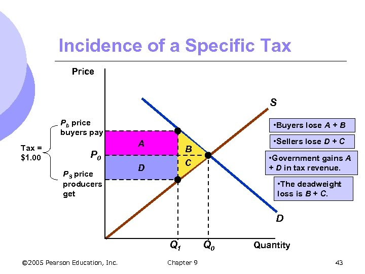 Incidence of a Specific Tax Price S Pb price buyers pay Tax = $1.