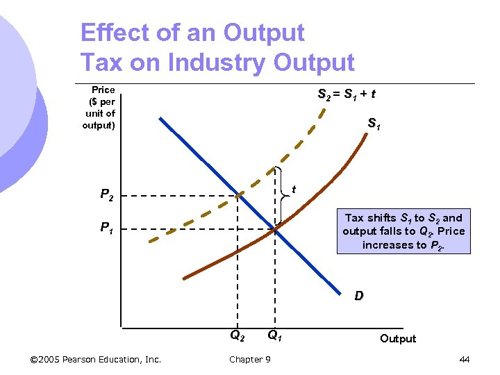 Effect of an Output Tax on Industry Output Price ($ per unit of output)