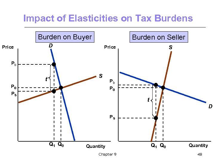 Impact of Elasticities on Tax Burdens Burden on Buyer Burden on Seller D Price