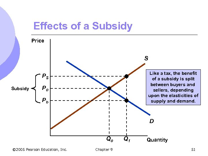 Effects of a Subsidy Price S Like a tax, the benefit of a subsidy
