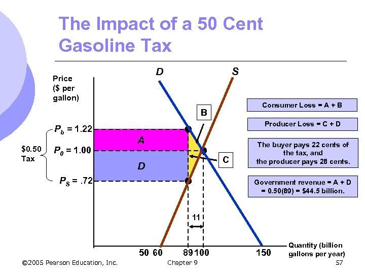 The Impact of a 50 Cent Gasoline Tax D Price ($ per gallon) S