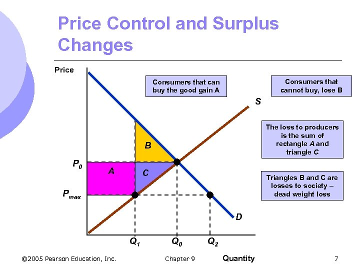 Price Control and Surplus Changes Price Consumers that cannot buy, lose B Consumers that