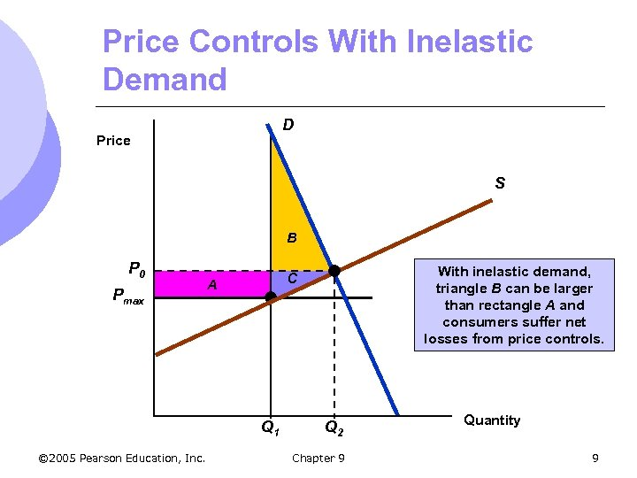 Price Controls With Inelastic Demand D Price S B P 0 Pmax A Q