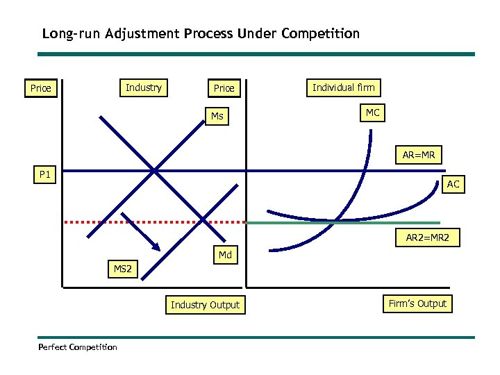 Long-run Adjustment Process Under Competition Industry Price Ms Individual firm MC AR=MR P 1