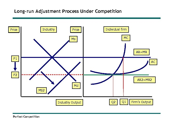 Long-run Adjustment Process Under Competition Industry Price Individual firm MC Ms AR=MR P 1