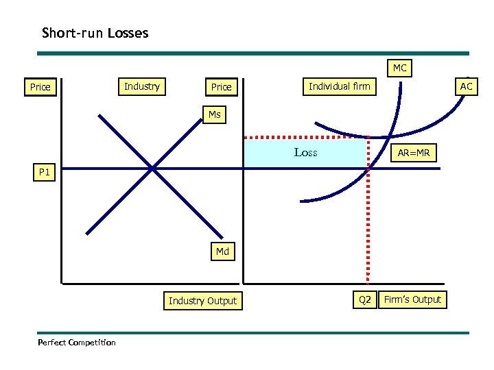 Short-run Losses MC Price Industry Price AC Individual firm Ms Loss AR=MR P 1