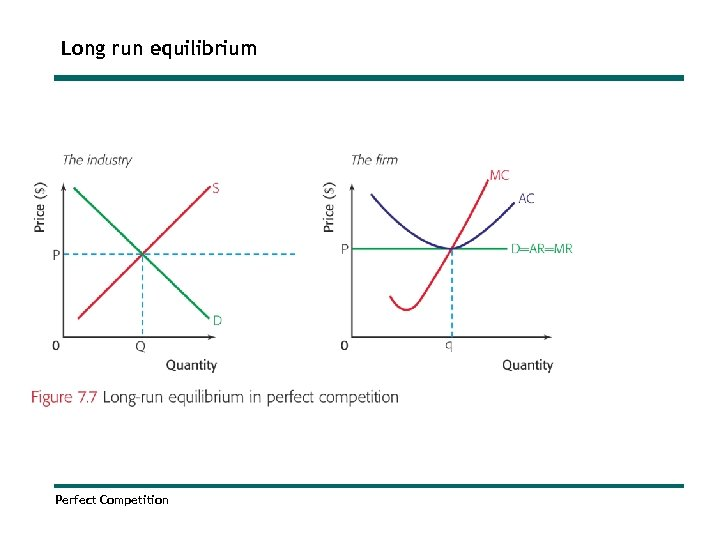 Long run equilibrium Perfect Competition