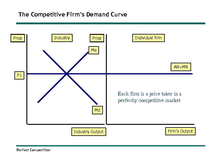 The Competitive Firm's Demand Curve Price Industry Price Individual firm Ms AR=MR P 1