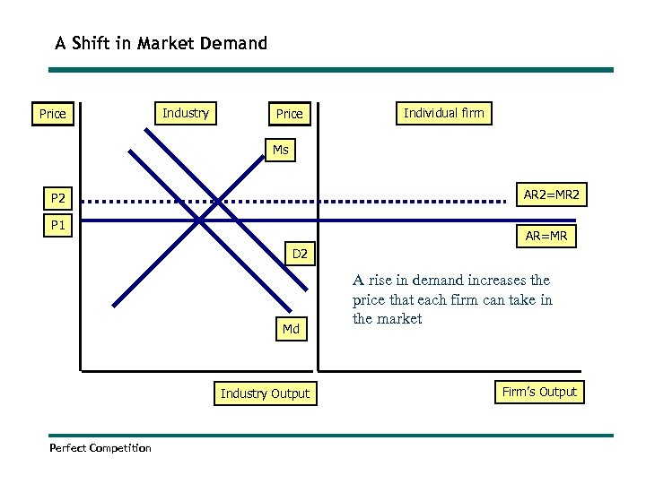 A Shift in Market Demand Price Industry Price Individual firm Ms AR 2=MR 2