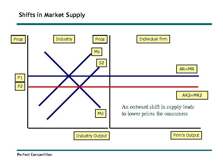 Shifts in Market Supply Price Industry Price Individual firm Ms S 2 AR=MR P