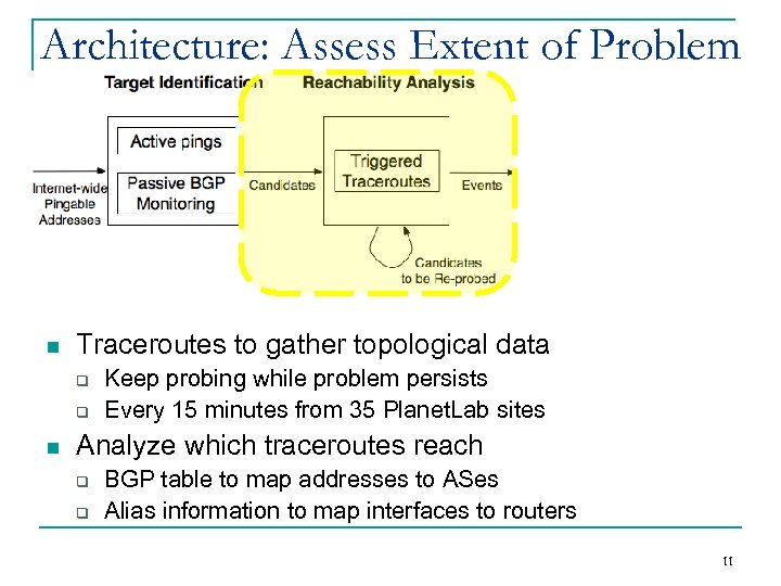 Architecture: Assess Extent of Problem n Traceroutes to gather topological data q q n