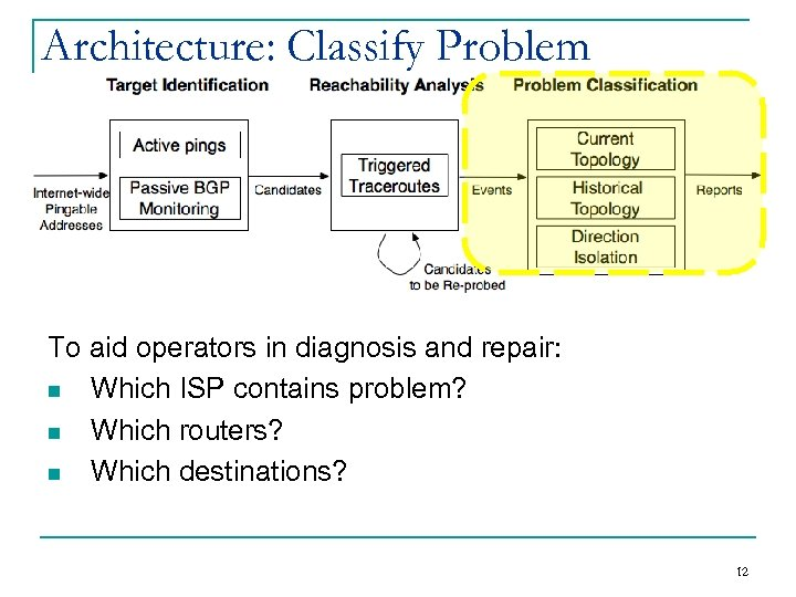 Architecture: Classify Problem To aid operators in diagnosis and repair: n Which ISP contains