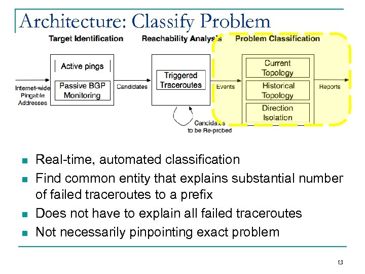 Architecture: Classify Problem n n Real-time, automated classification Find common entity that explains substantial