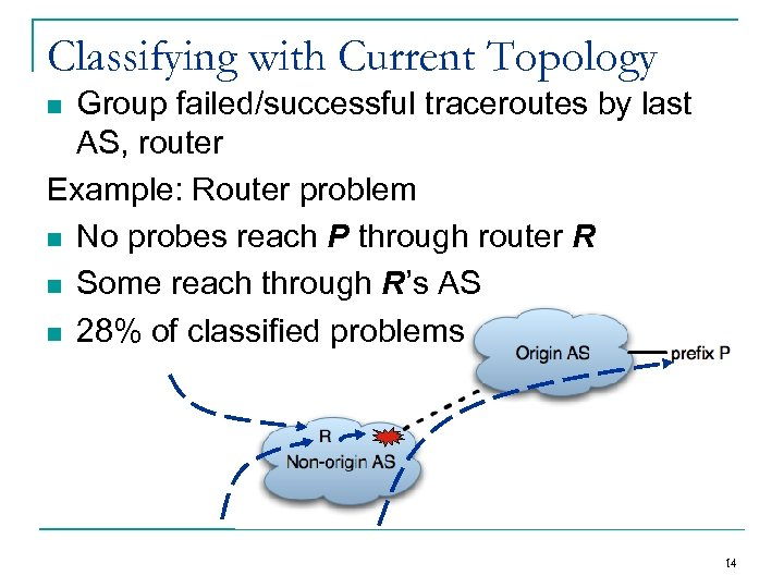 Classifying with Current Topology Group failed/successful traceroutes by last AS, router Example: Router problem